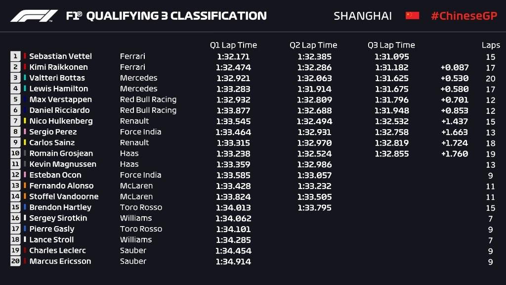 Q3 - Grand Prix de Chine 2018