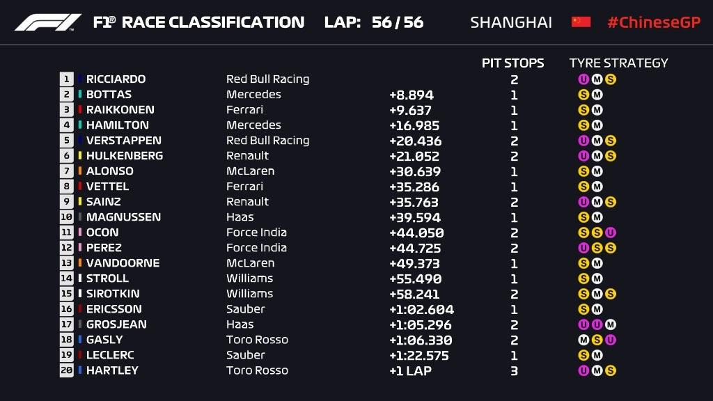 Résultat du Grand Prix de Chine 2018