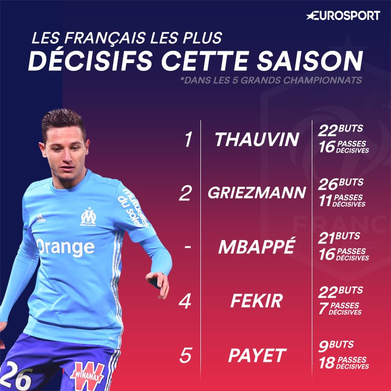 Thauvin et Payet parmi les 5 Français les plus décisifs
