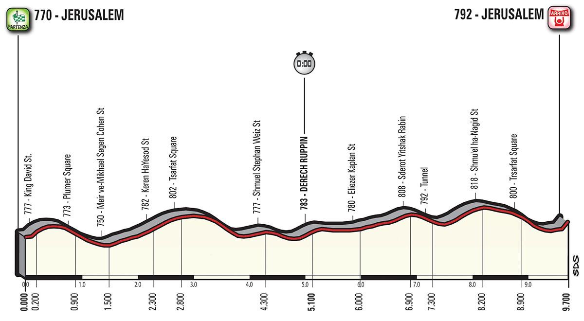 Giro etapp 1