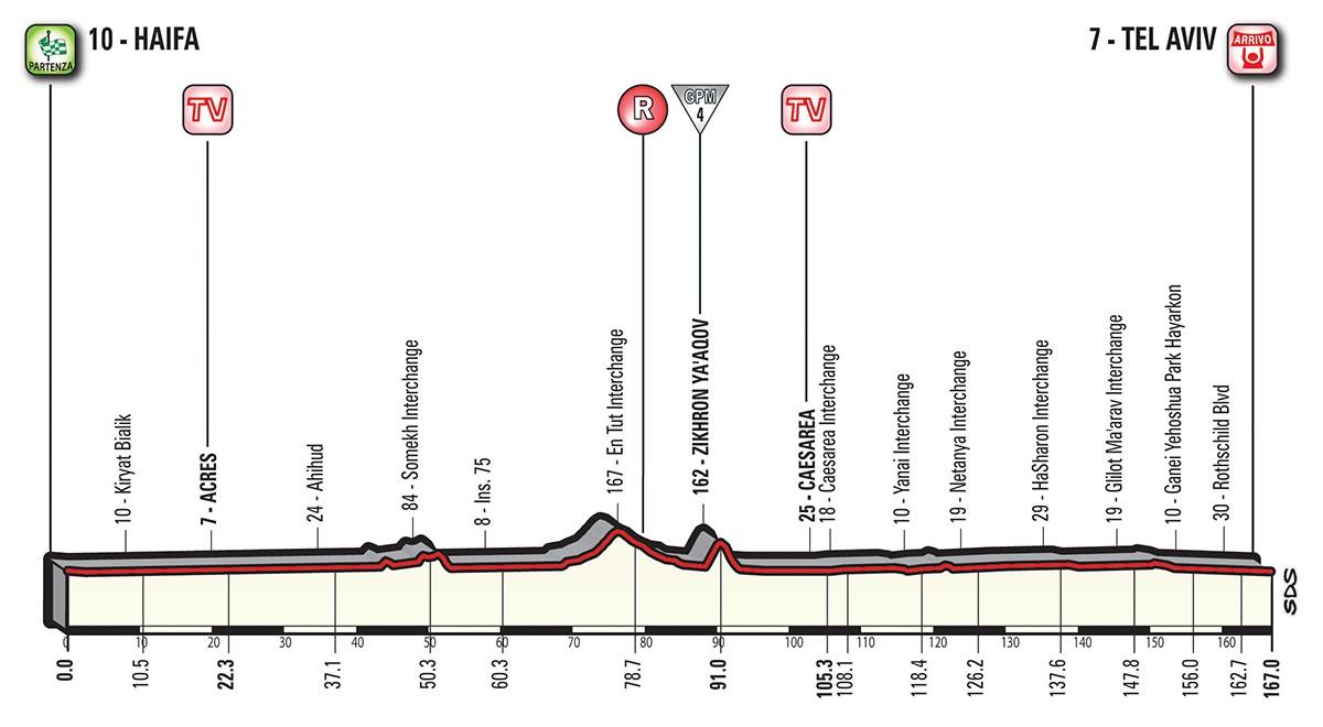Giro etapp 2