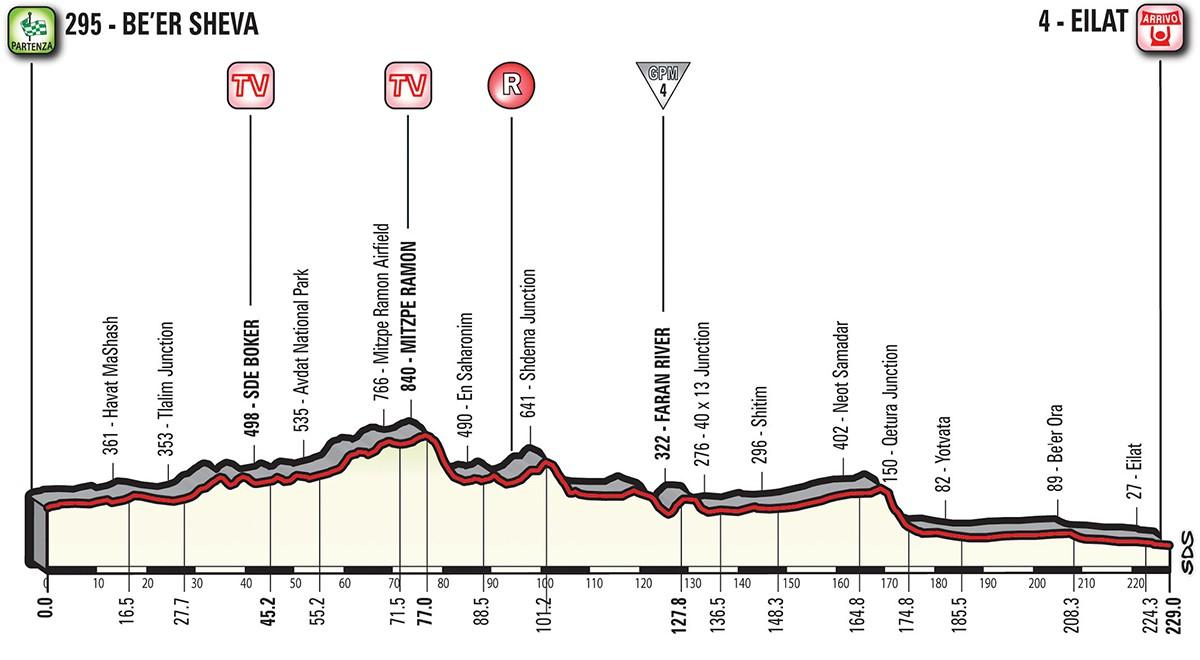 Giro etapp 3