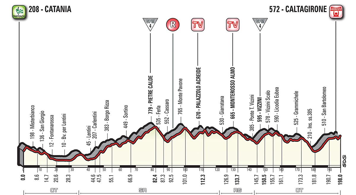 Giro etapp 4