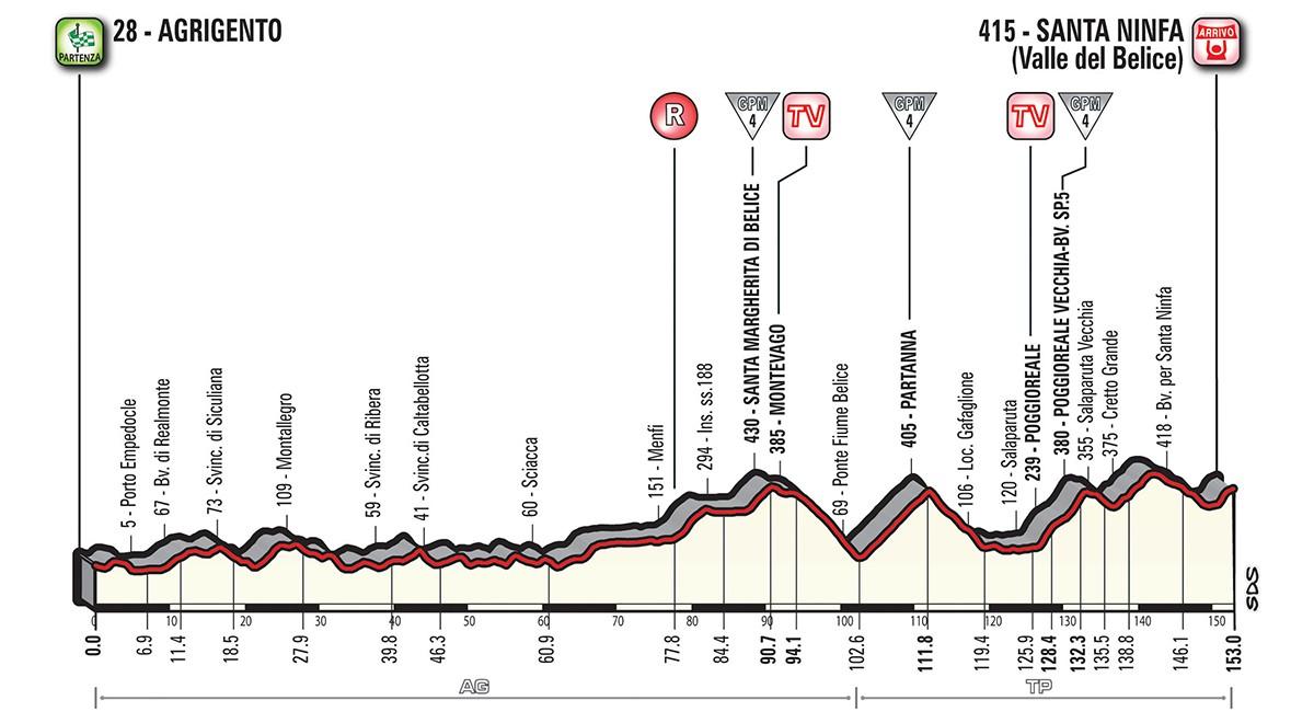 Giro etapp 5