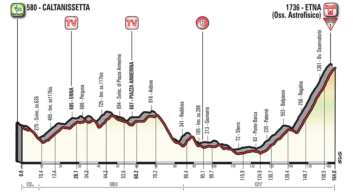 Giro etapp 6