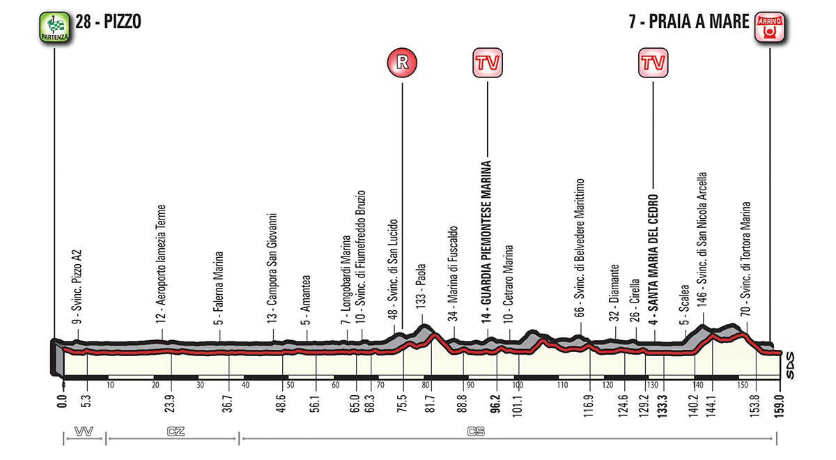 Giro etapp 7