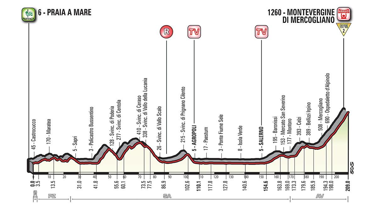 Giro etapp 8