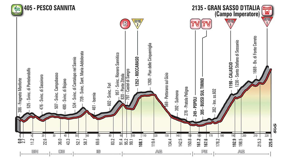 Giro etapp 9