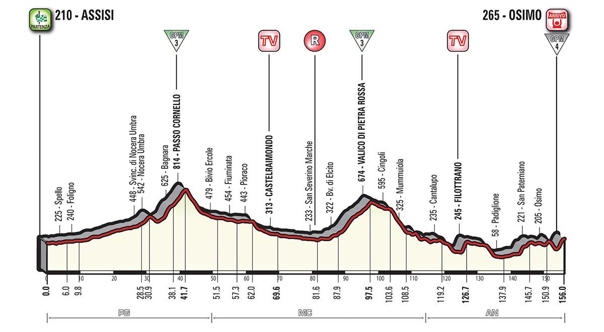 Giro etapp 11