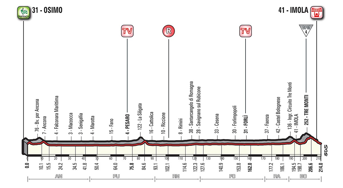 Giro etapp 12