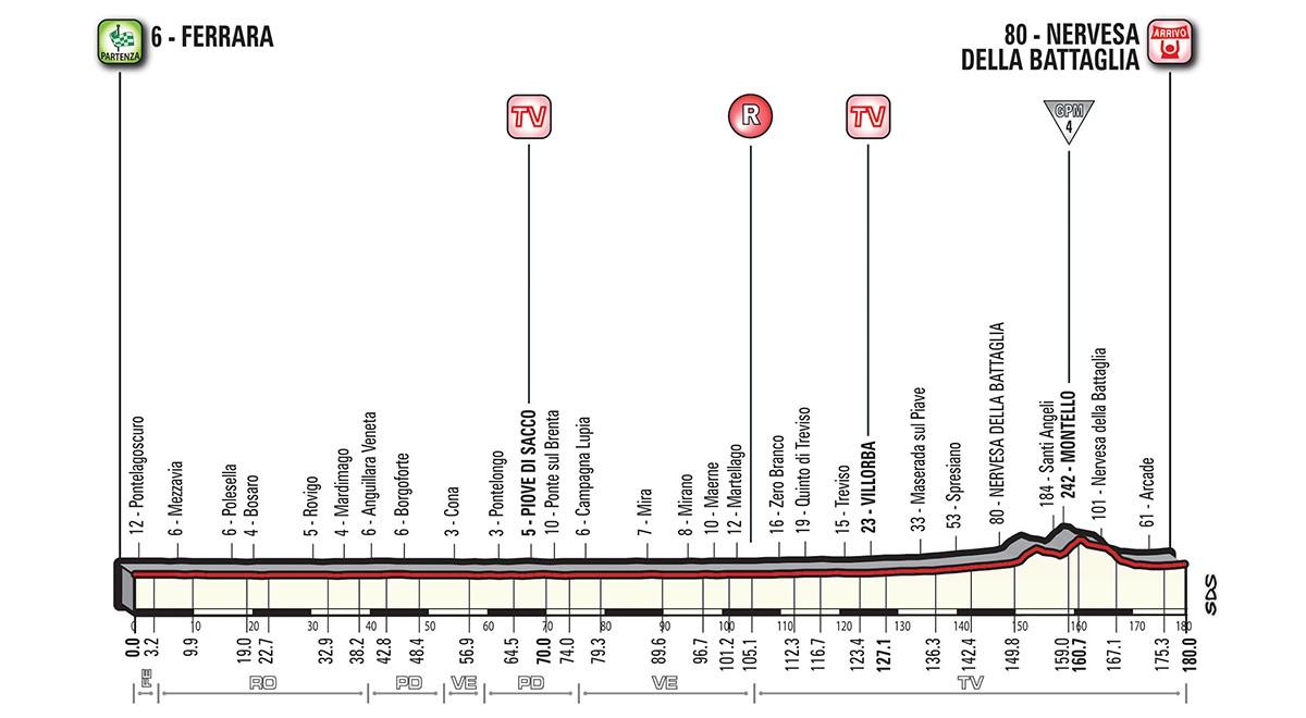Giro etapp 13