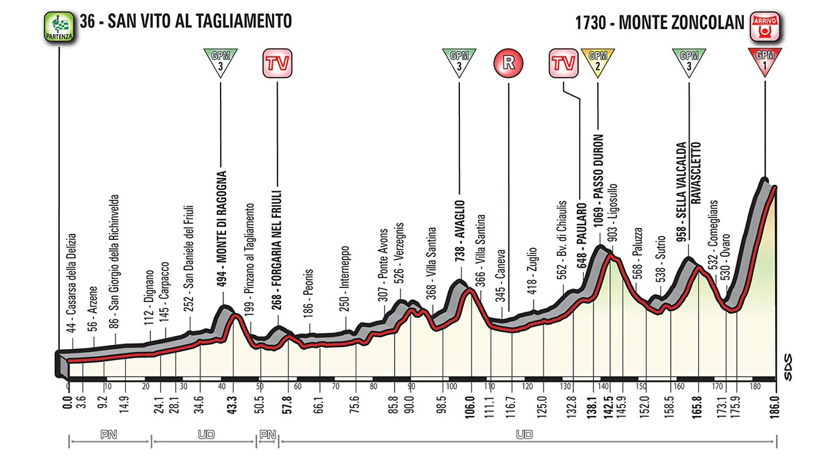 Giro etapp 14