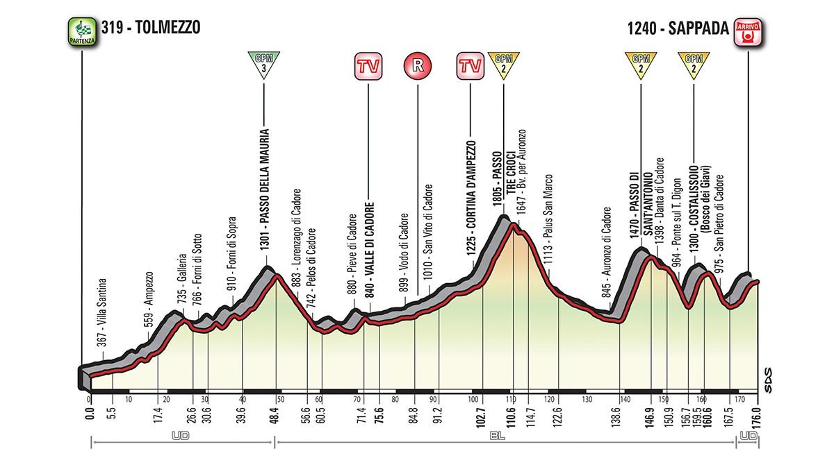 Giro etapp 15