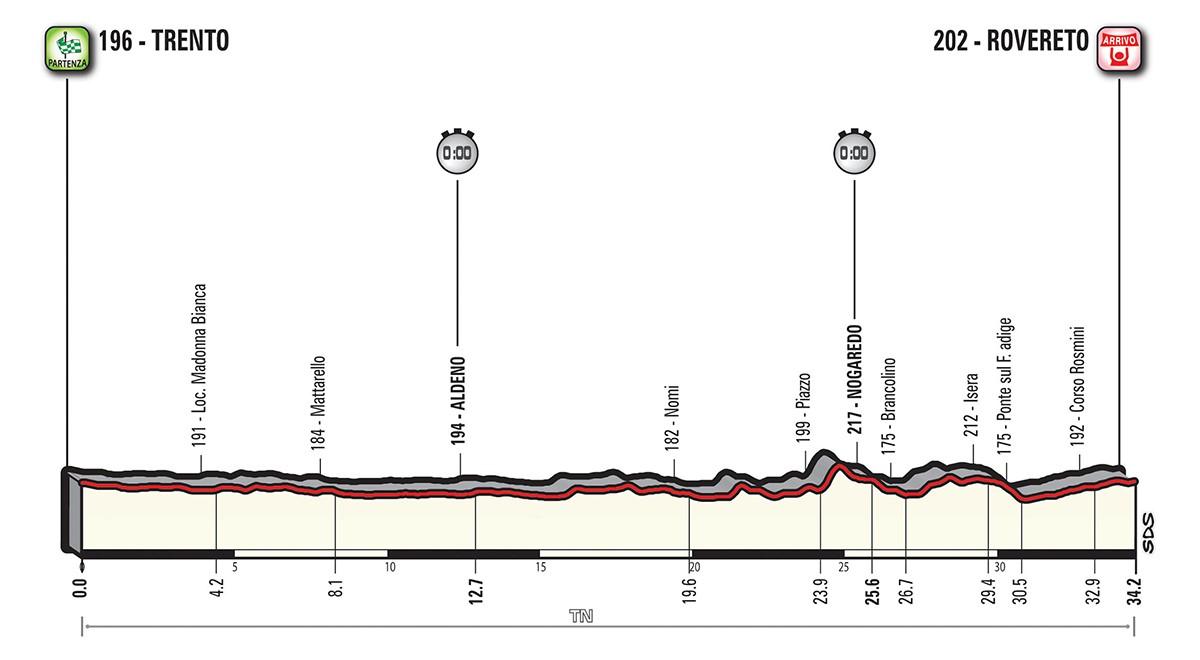 Giro etapp 16