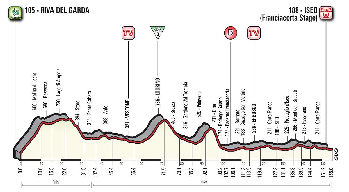 Giro etapp 17