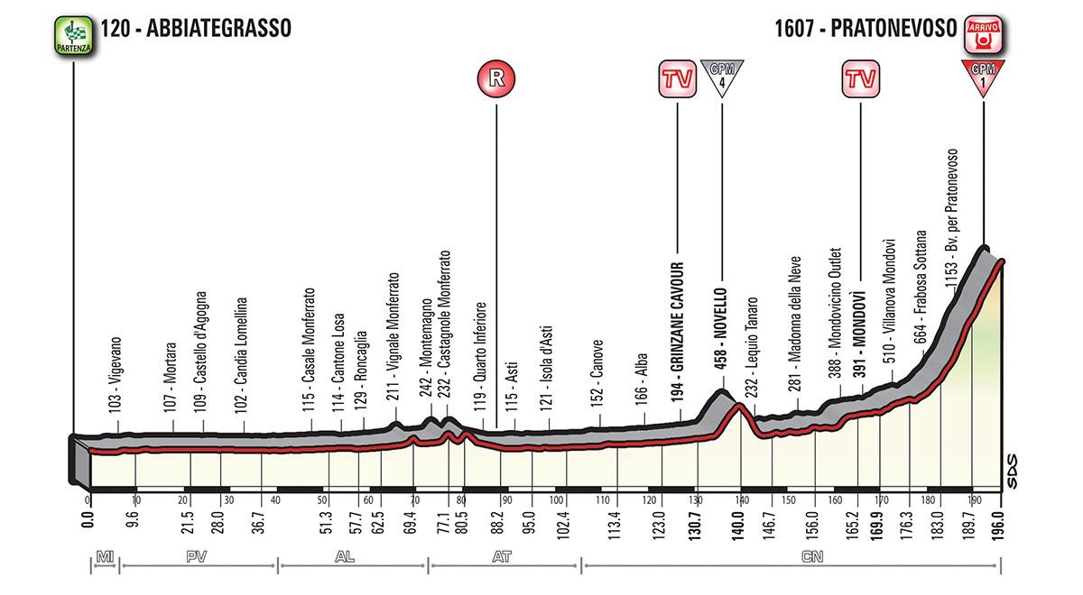 Giro etapp 18