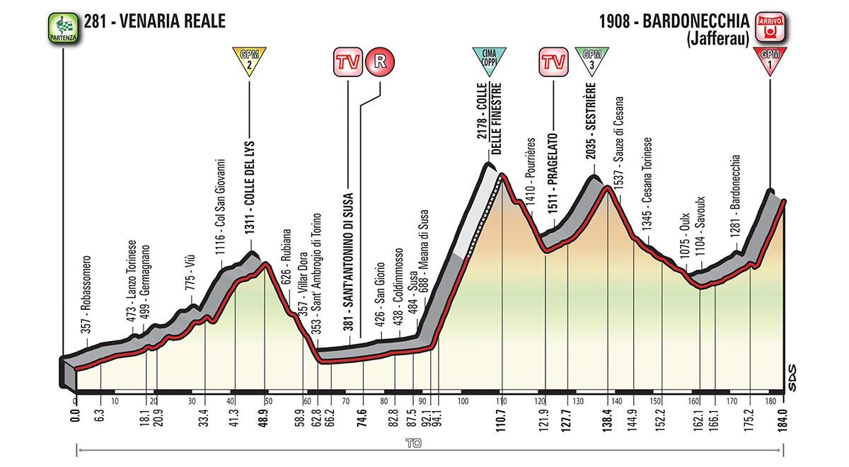 Giro etapp 19