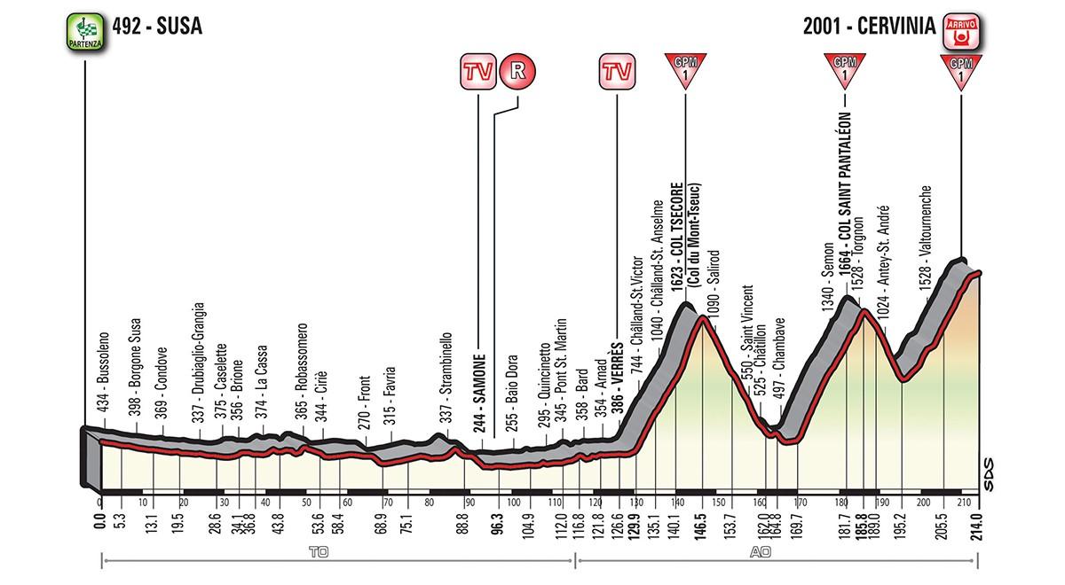 Giro etapp 20