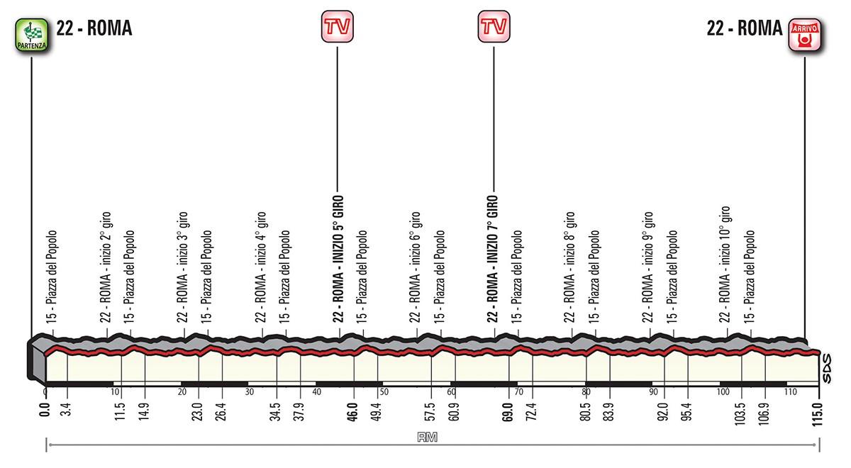 Giro etapp 21
