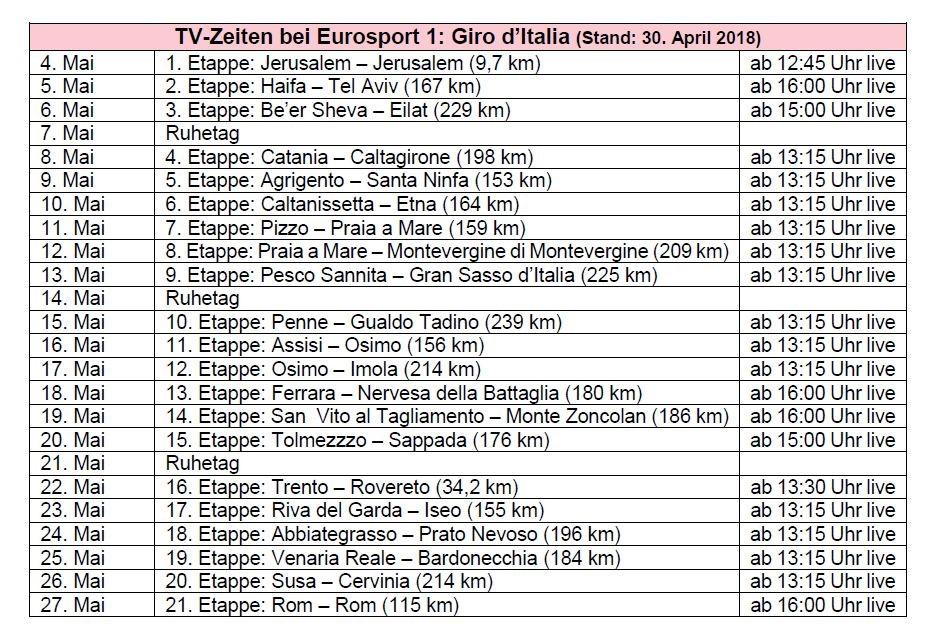 Die TV-Übertragungszeiten des Giro 2018 bei Eurosport 1