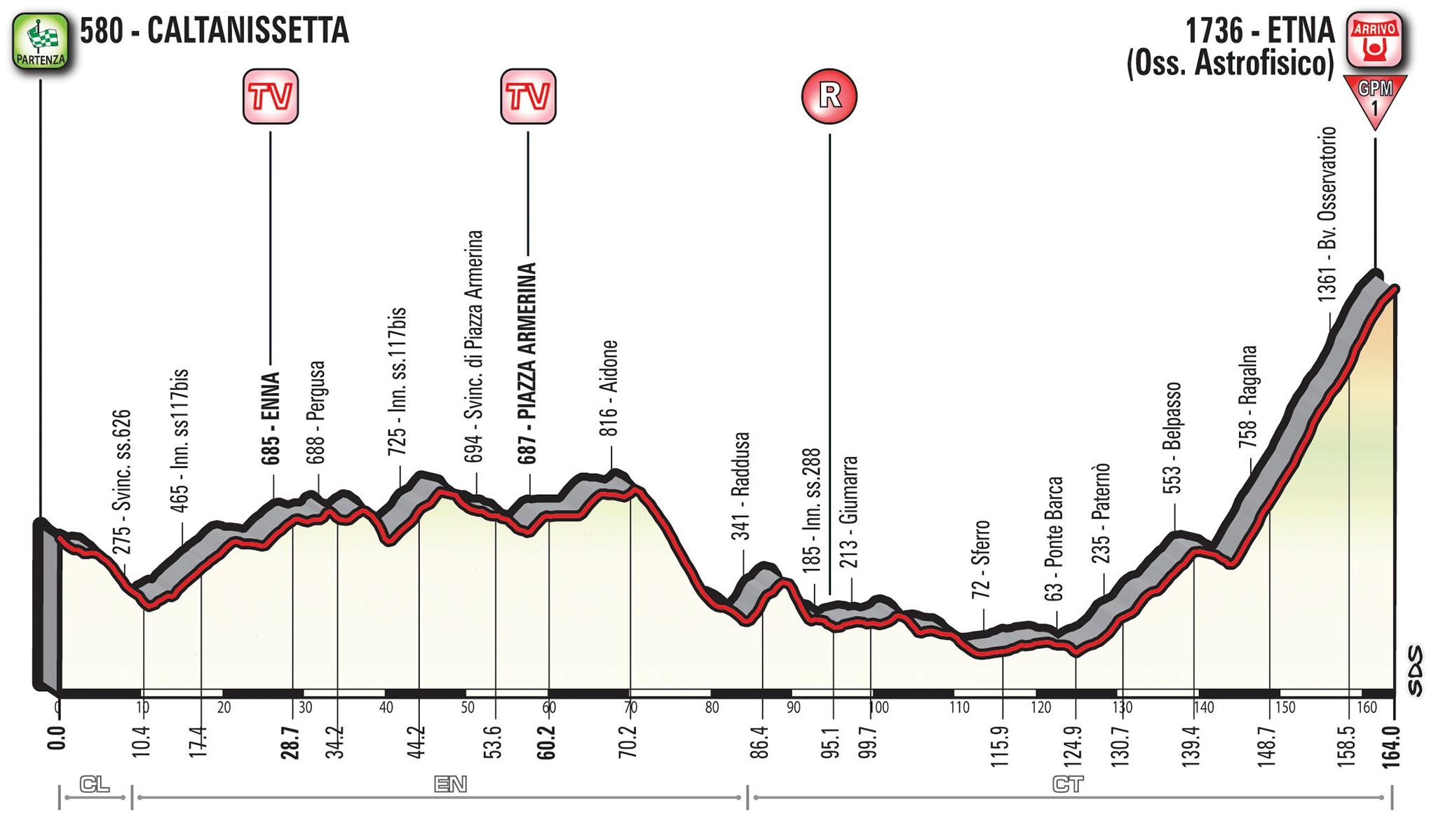 Das Profil der 6. Giro-Etappe zum Ätna