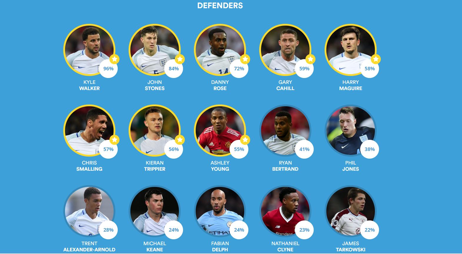 BBC - Association football defenders
