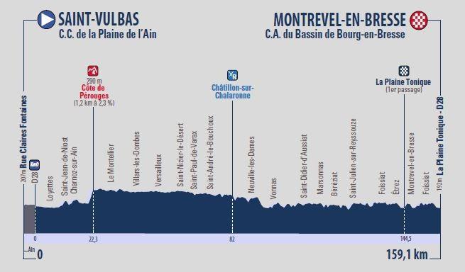 Tour de l'Ain 2018: Profil der 1. Etappe