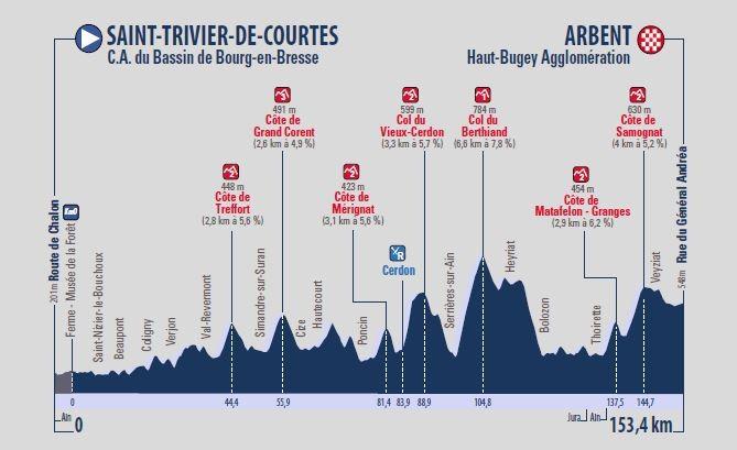 Tour de l'Ain 2018: Profil der 2. Etappe