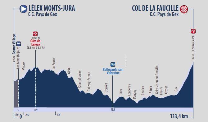 Tour de l'Ain 2018: Profil der 3. Etappe