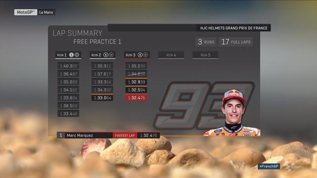 Márquez, Rossi und Co.: Alle Rundenzeiten im Vergleich