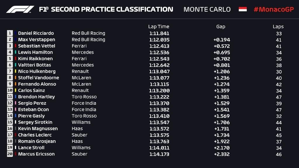 Essais libres 2 - Grand Prix de Monaco 2018