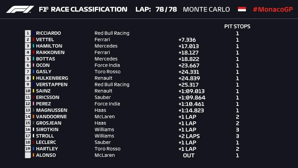 Résultat du Grand Prix de Monaco 2018