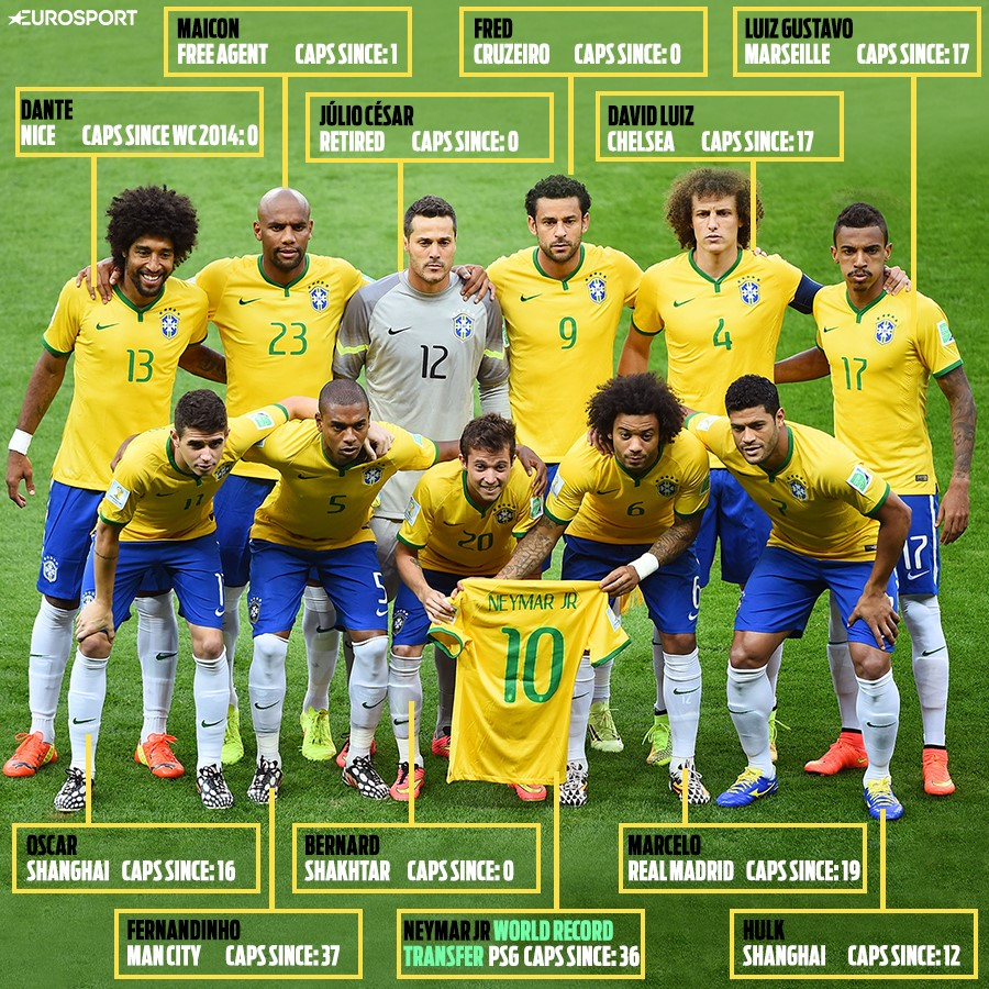 Brazil: Where are they now?