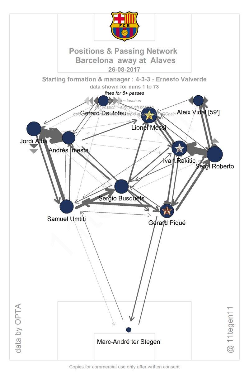 Карта передач «Барселоны» с матче с «Алавесом». Бускетс регулярно доставлял мяча до Месси, как указывает стрелка
