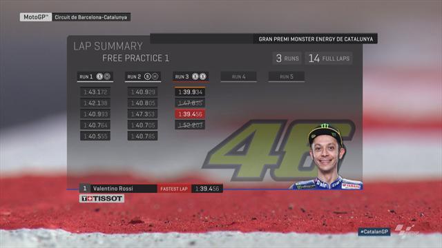 Libres 1 : Rossi a fait la différence dans les secteurs 2 et 4