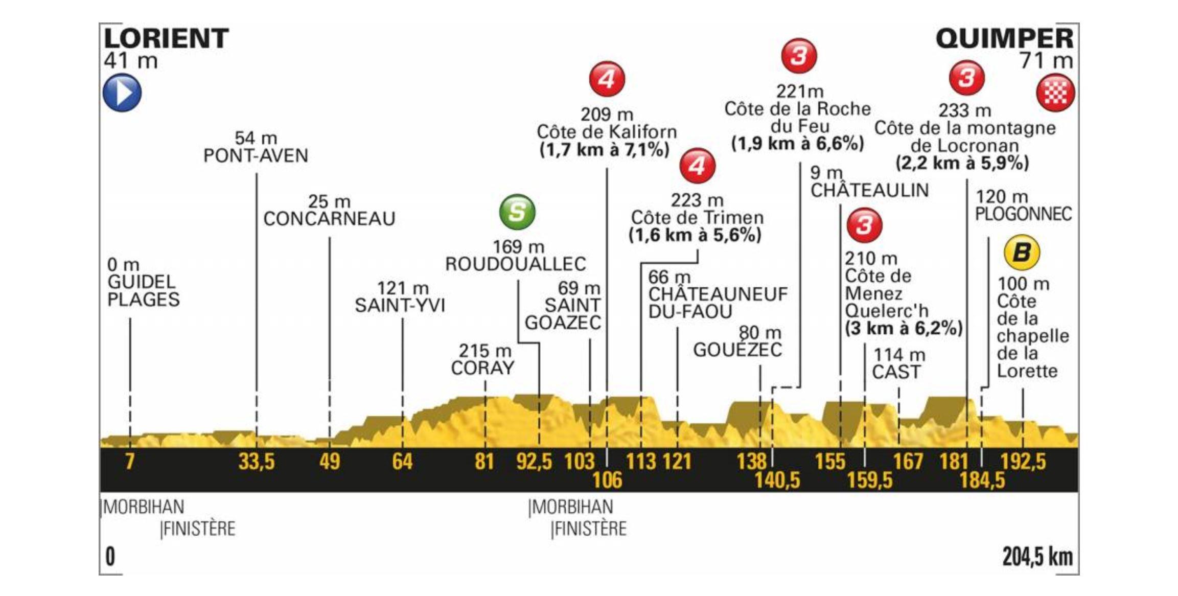 Tour de France 2018. Das Profil der 5. Etappe