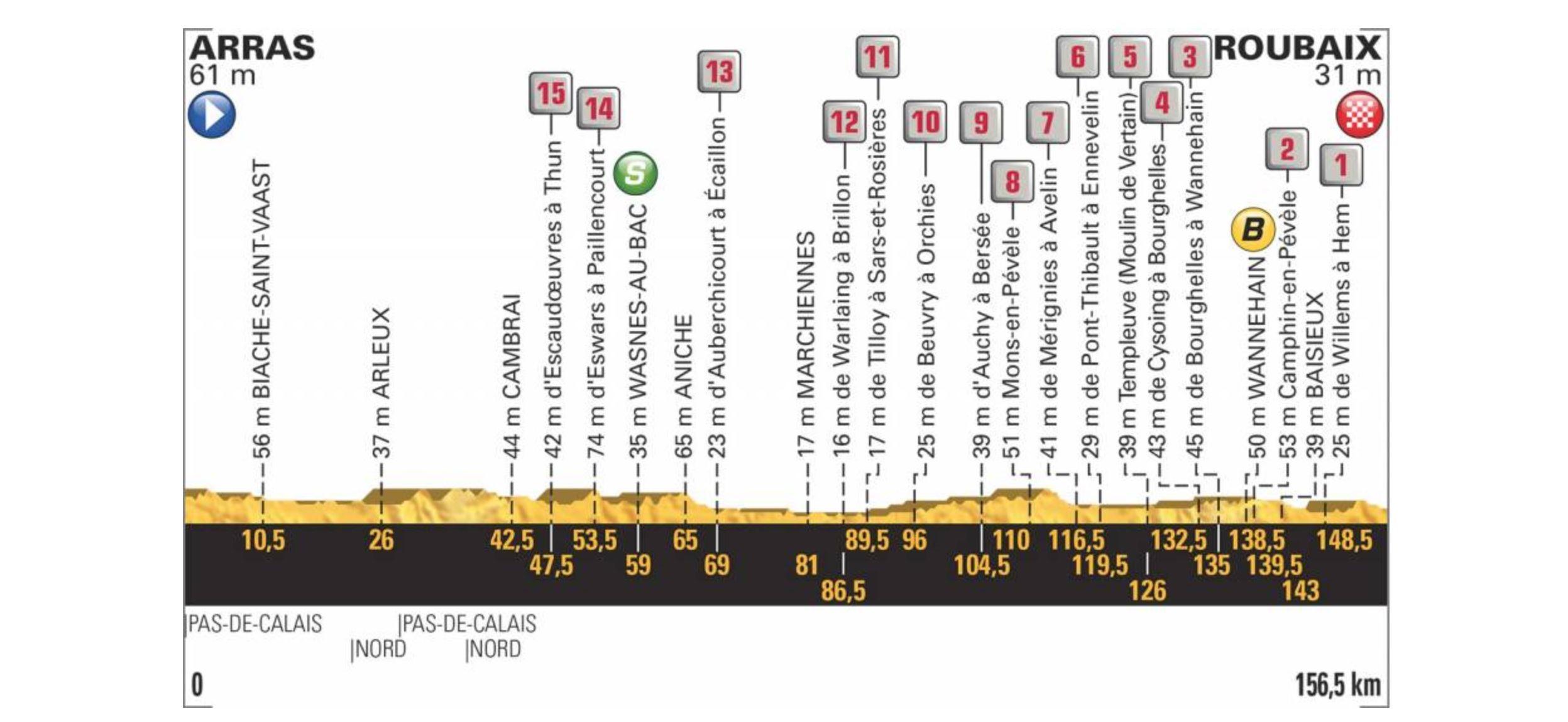 Tour de France 2018. Das Profil der 9. Etappe