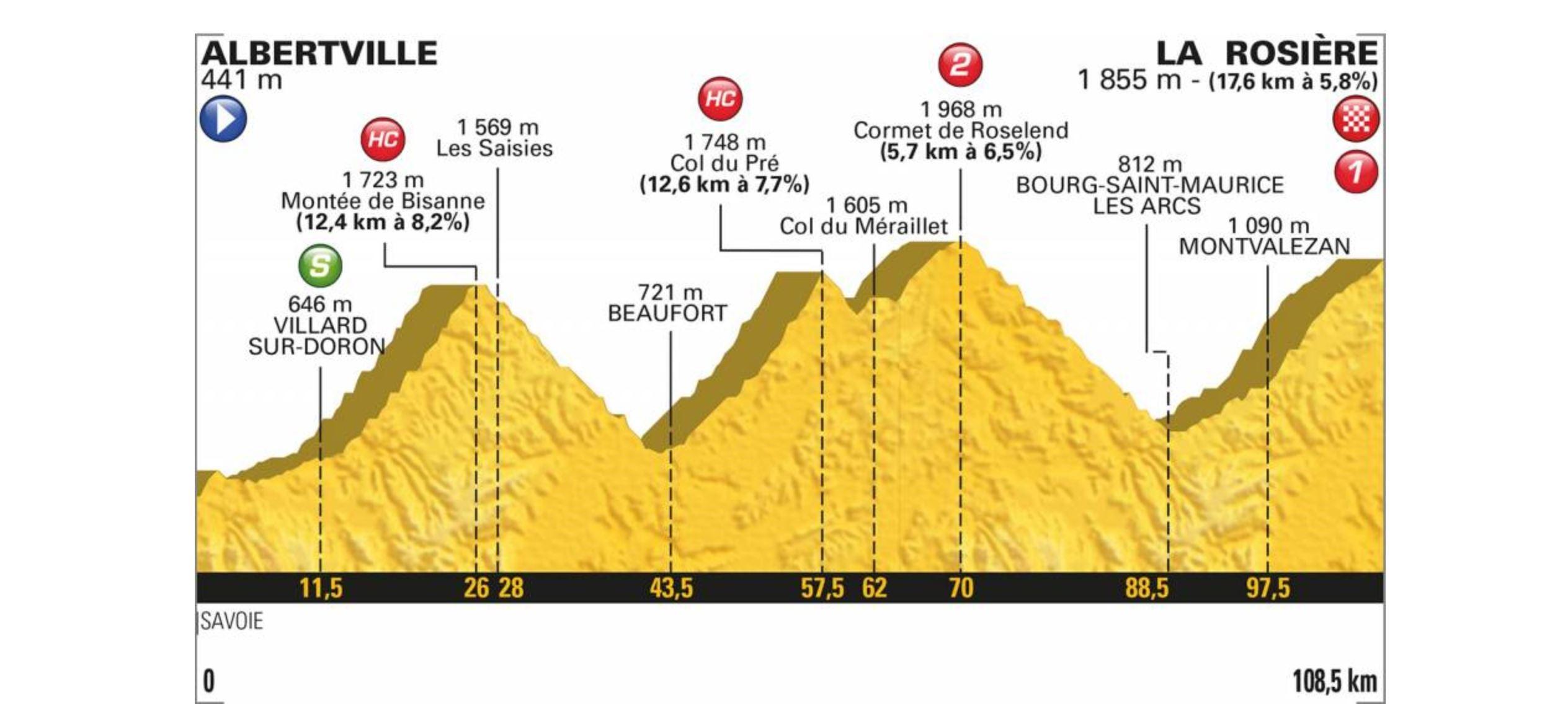 Tour de France 2018. Das Profil der 11. Etappe