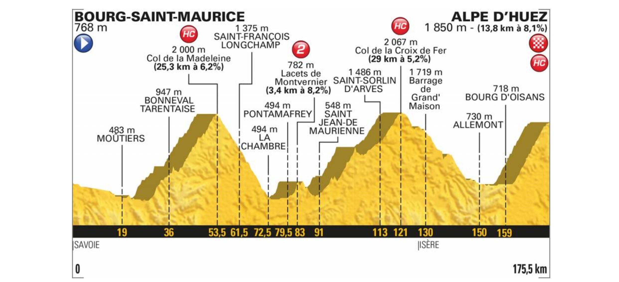 Tour de France 2018. Das Profil der 12. Etappe