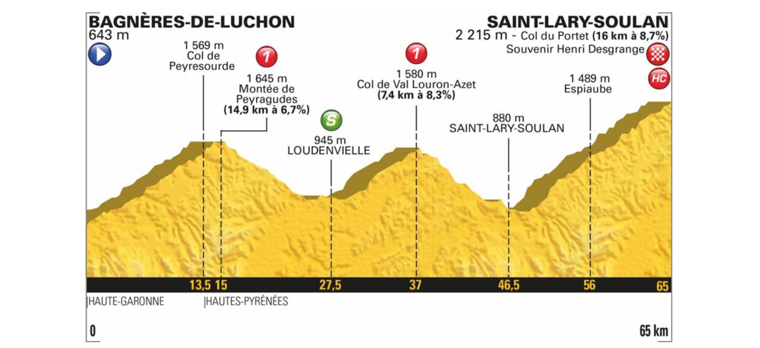 Tour de France 2018. Das Profil der 17. Etappe