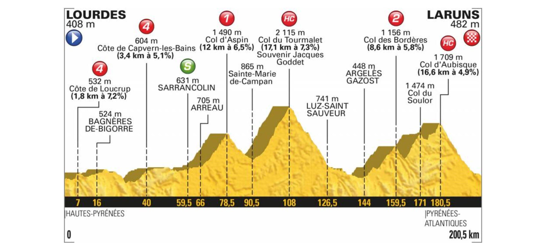 Tour de France 2018. Das Profil der 19. Etappe
