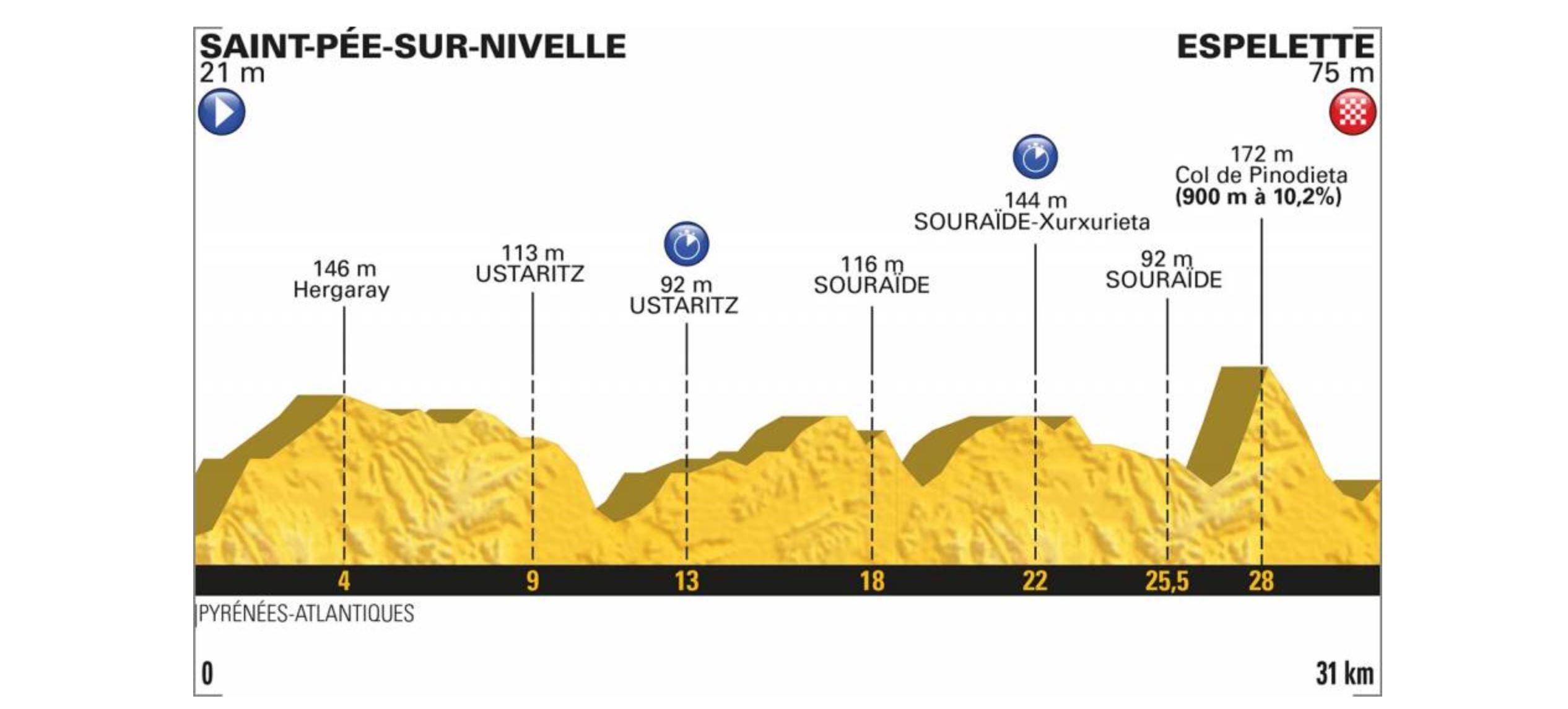 Tour de France 2018. Das Profil der 20. Etappe