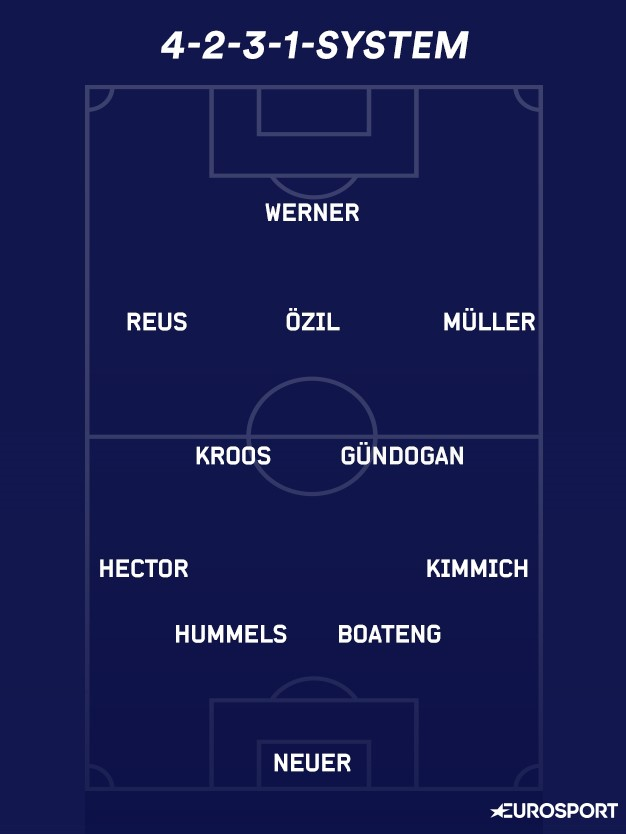 4-2-3-1-System DFB