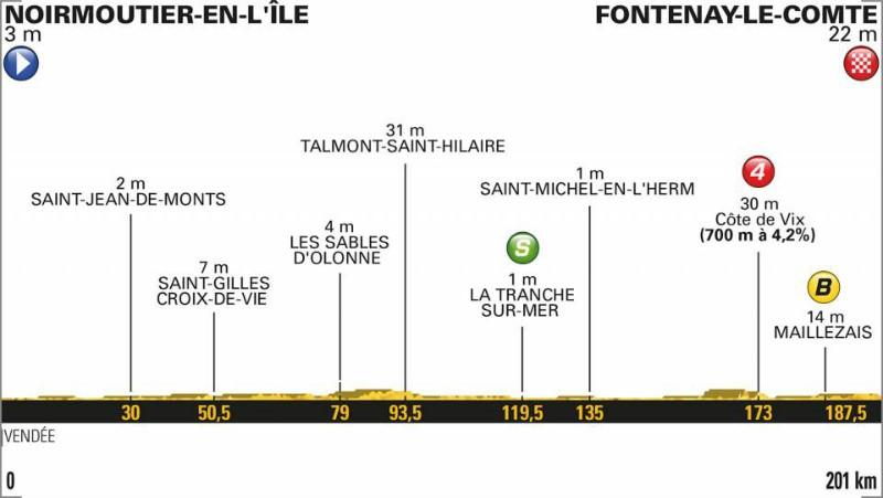 Tour de France 2018: Das Profil der 1. Etappe