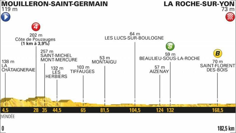 Tour de France 2018: Das Profil der 2. Etappe