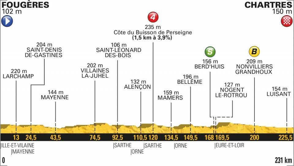 Tour de France 2018: Das Profil der 7. Etappe