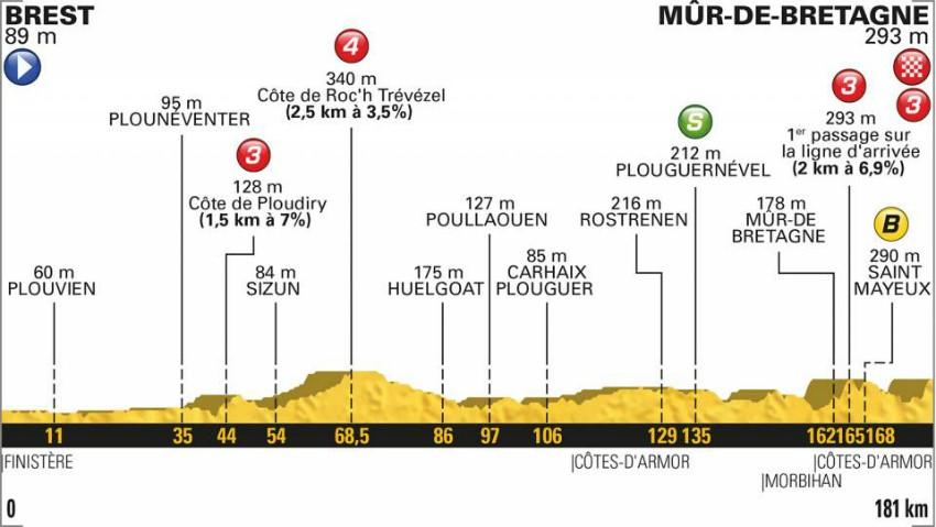 Tour de France 2018: Das Profil der 6. Etappe