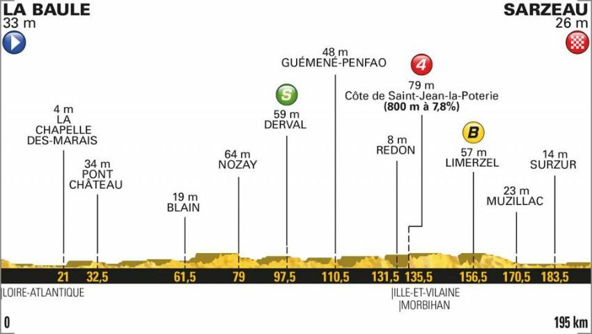 Tour de France 2018: Das Profil der 4. Etappe