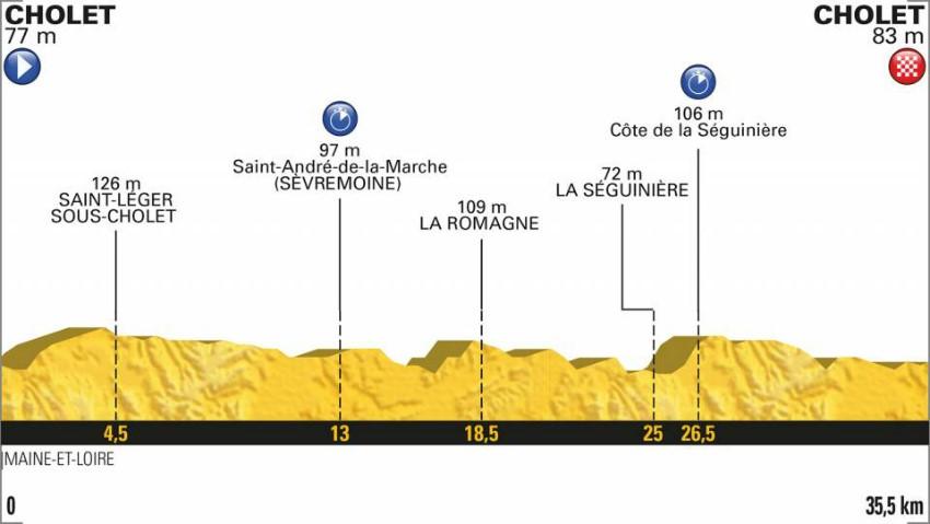 Tour de France 2018: Das Profil der 3. Etappe