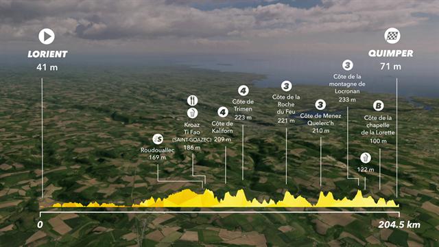 Etappe 5: Lorient - Quimper (204,5 km)